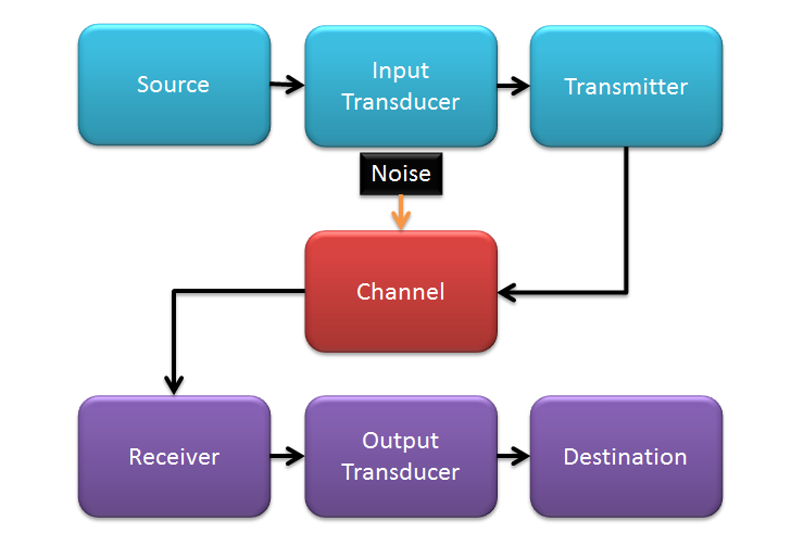 Communication System Types and its Components