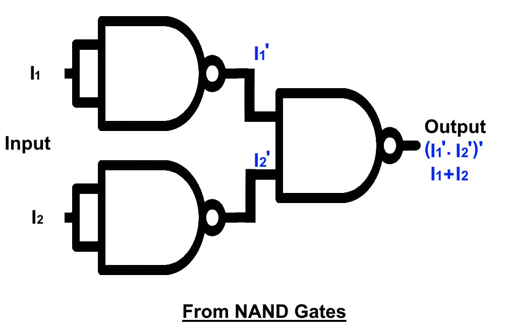 From NAND Gates