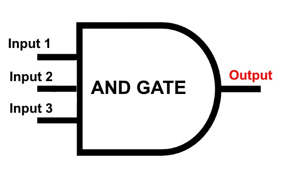 Multi-Input AND Gate Symbol