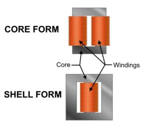 Core Form & Shell Form