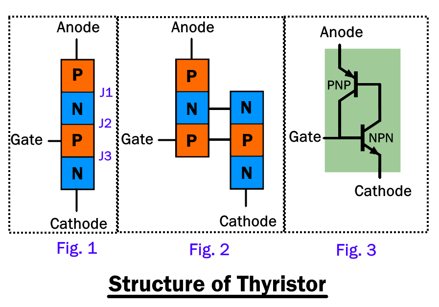 Structure Of Thyristor