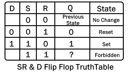 SR & D Flip Flop TruthTable