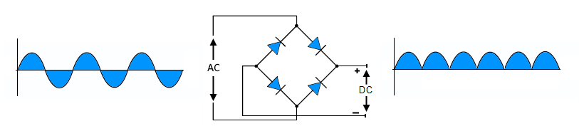 Diode as Full Wave Rectifier